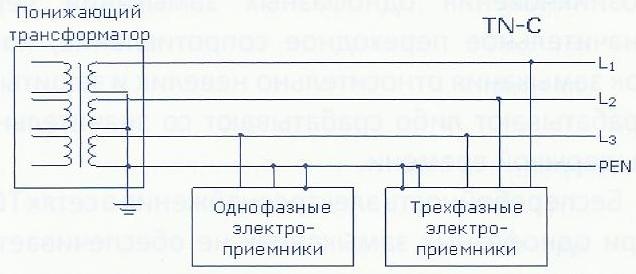 Мережа заземлення режиму TN-C опис, принцип дії, особливості проектування і застосування