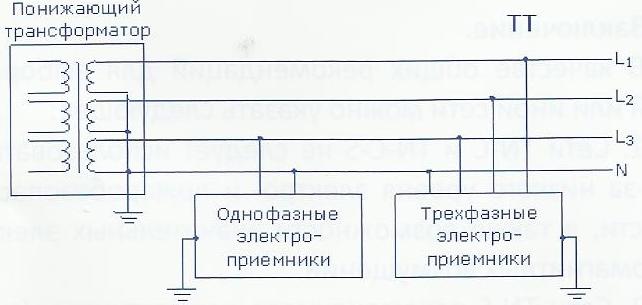 Особенностью  данного типа сетей, напряжением до 400В, является то, что открытые проводящие части электроприемников присоединены к заземлению, которое обычно независимо от заземления питающей подстанции 6-10/0.4кВ, проектирование, пожарная безопасность, электрическая безопаснотсь,