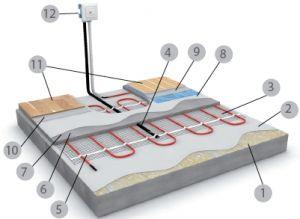 Монтаж теплої підлоги, як правильно встановити тепло підлогу в приміщенні, в квартирі, в приватному будинку