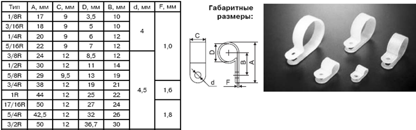 Скоба – хомут кабельный под винт    Предназначен для удобства крепежа как проводов и кабелей, так и жгутов проводов с помощью винтов или саморезов