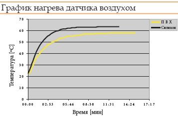 Термодатчики Thermo отопление температура опалення теплый пол датчик купить в Киеве по выгодной цене с бесплатной доставкой